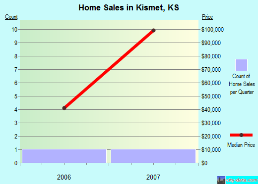 Kismet,KS real estate house value index trend