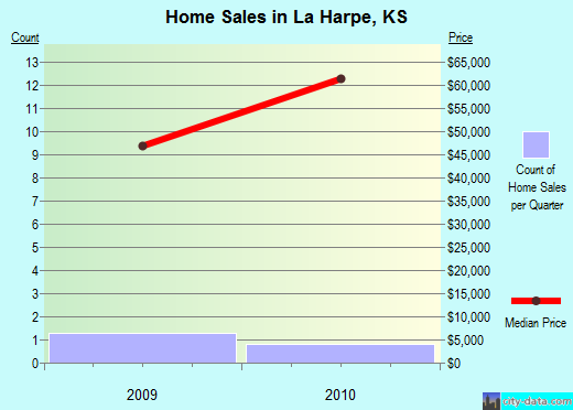 La Harpe,KS real estate house value index trend
