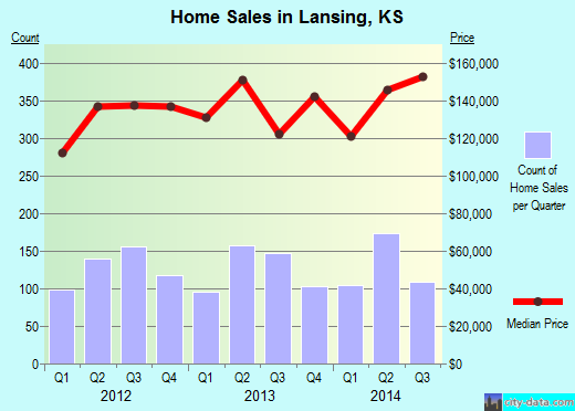 Lansing,KS real estate house value index trend