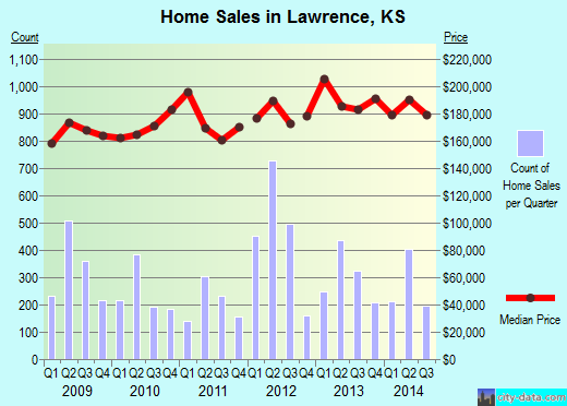 Lawrence,KS real estate house value index trend