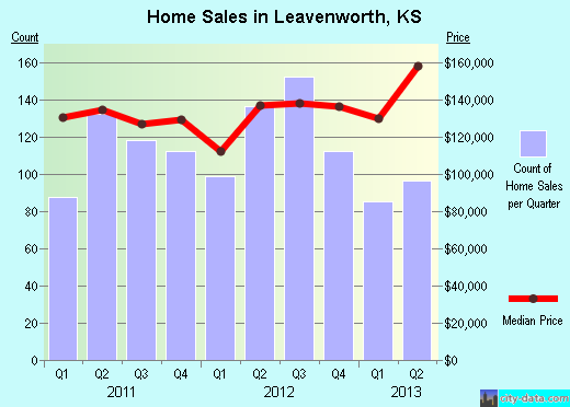 Leavenworth,KS real estate house value index trend
