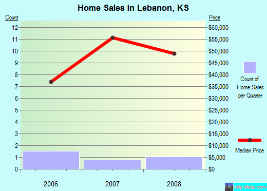 Lebanon,KS real estate house value index trend