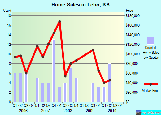 Lebo,KS real estate house value index trend