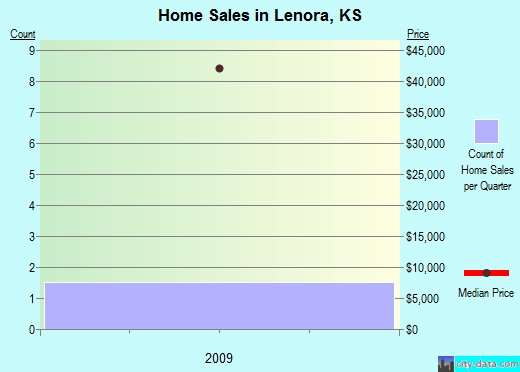 Lenora,KS real estate house value index trend