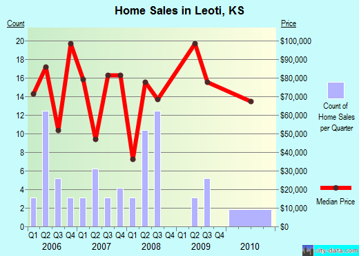 Leoti,KS real estate house value index trend