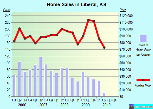 Liberal,KS real estate house value index trend