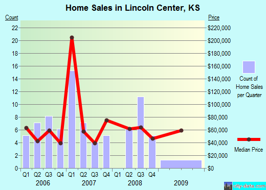 Lincoln Center,KS real estate house value index trend