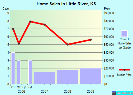 Little River,KS real estate house value index trend