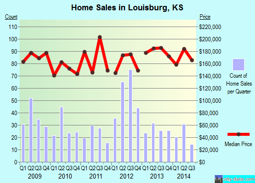Louisburg,KS real estate house value index trend