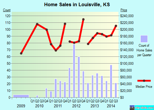 Louisville,KS real estate house value index trend