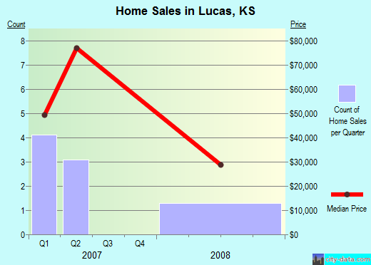 Lucas,KS real estate house value index trend