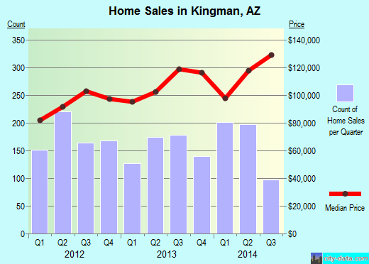 Kingman,AZ real estate house value index trend