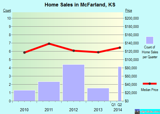 McFarland,KS real estate house value index trend