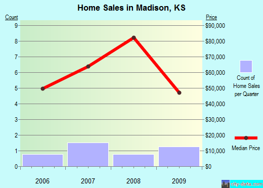 Madison,KS real estate house value index trend