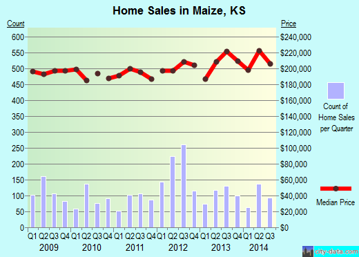 Maize,KS real estate house value index trend