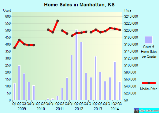 Manhattan,KS real estate house value index trend
