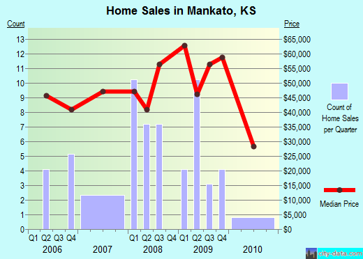 Mankato,KS index of house prices