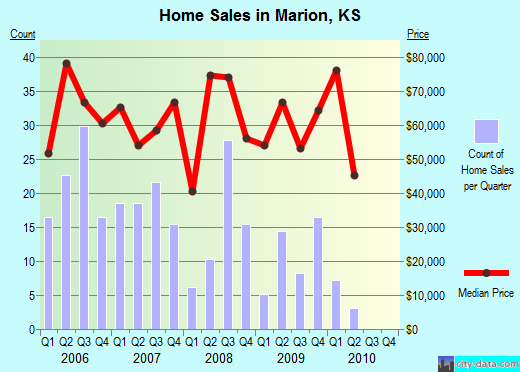 Marion,KS real estate house value index trend