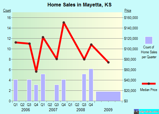 Mayetta,KS real estate house value index trend