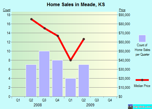 Meade,KS real estate house value index trend