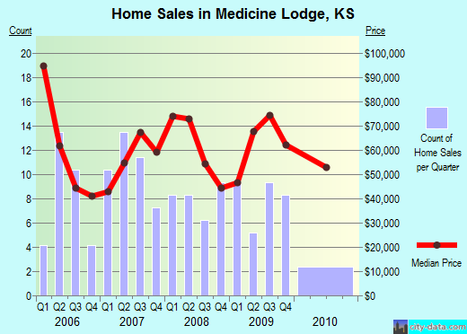 Medicine Lodge,KS real estate house value index trend