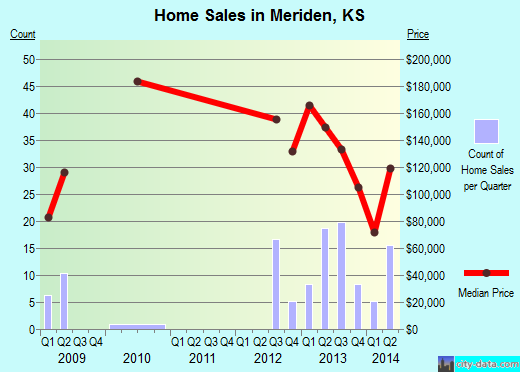 Meriden,KS real estate house value index trend