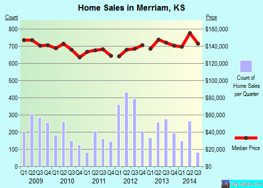 Merriam,KS real estate house value index trend