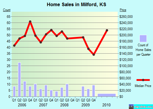 Milford,KS real estate house value index trend