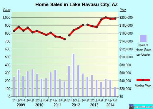 Lake Havasu City,AZ real estate house value index trend