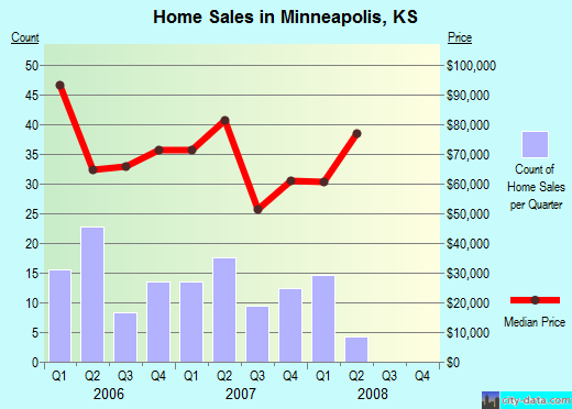 Minneapolis,KS real estate house value index trend