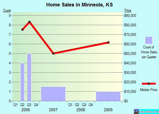 Minneola,KS real estate house value index trend