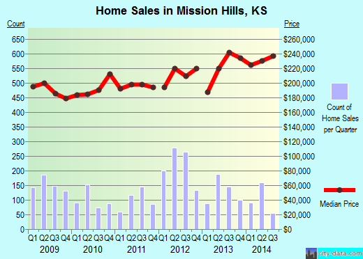 Mission Hills,KS real estate house value index trend