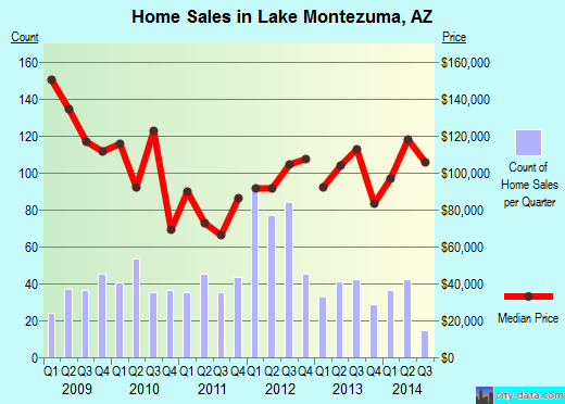 Lake Montezuma,AZ real estate house value index trend