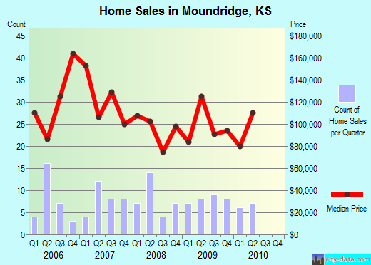 Moundridge,KS real estate house value index trend
