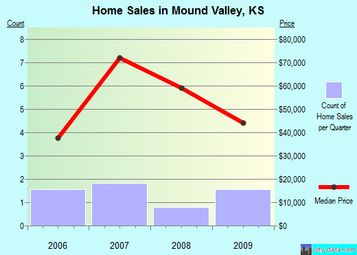 Mound Valley,KS real estate house value index trend