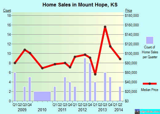 Mount Hope,KS real estate house value index trend