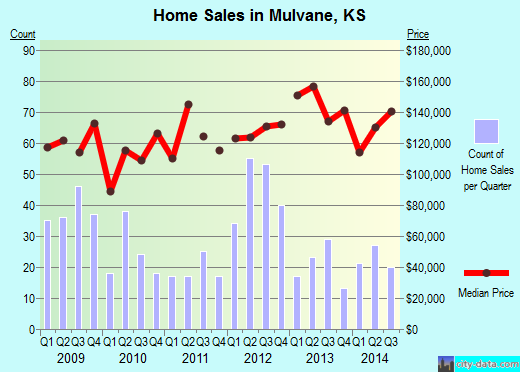 Mulvane,KS real estate house value index trend