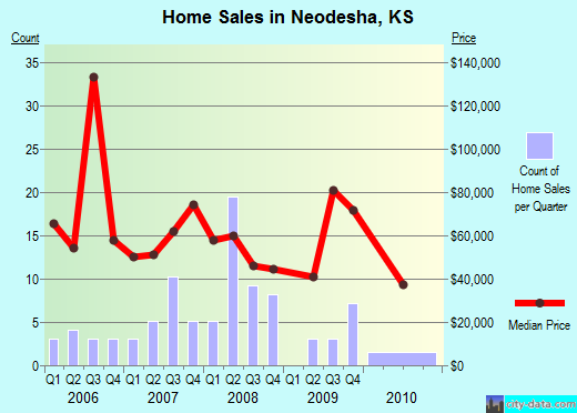 Neodesha,KS real estate house value index trend