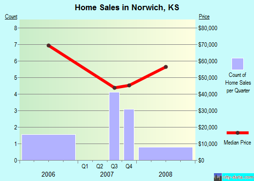 Norwich,KS real estate house value index trend