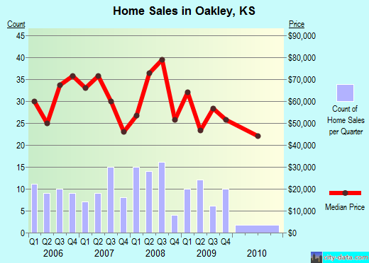 Oakley,KS real estate house value index trend