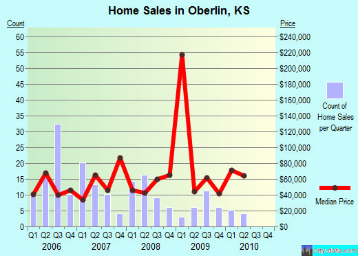 Oberlin,KS real estate house value index trend