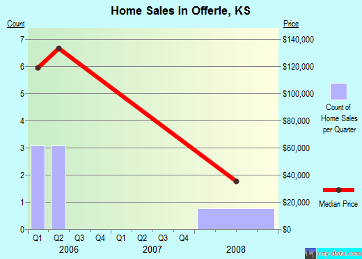 Offerle,KS real estate house value index trend
