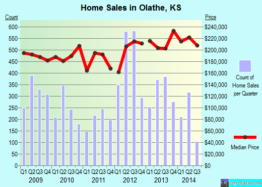 Olathe,KS real estate house value index trend
