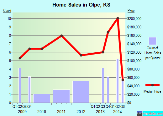 Olpe,KS real estate house value index trend