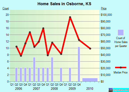 Osborne,KS real estate house value index trend