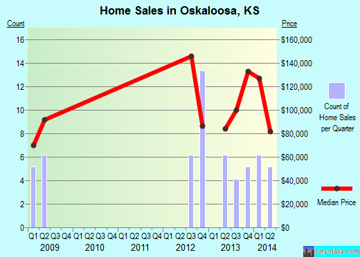 Oskaloosa,KS real estate house value index trend