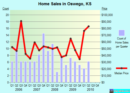 Oswego,KS real estate house value index trend