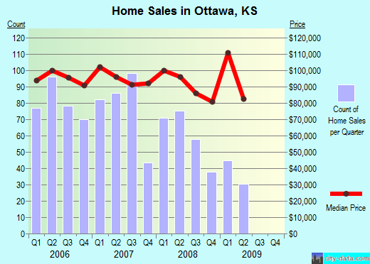 Ottawa,KS real estate house value index trend