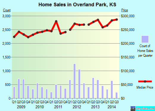 Overland Park, KS index of house prices