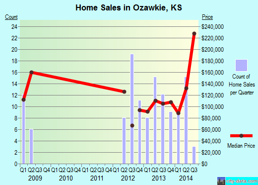 Ozawkie,KS index of house prices